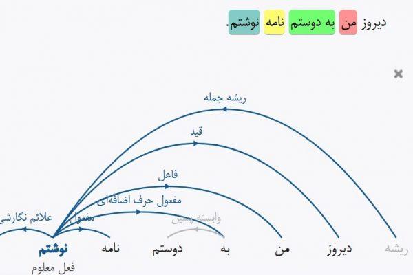 دستور زبان فارسی-ویراستاران
